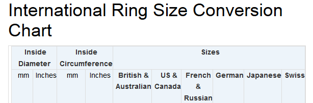 Ring Sizes Explained | International Ring Size Conversion Chart